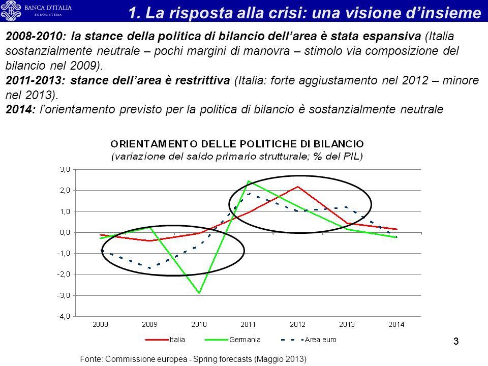 333 2008-2010: la stance della politica di bilancio dellarea è stata espansiva (Italia sostanzialmente neutrale – pochi margini di manovra – stimolo via composizione del bilancio nel 2009).