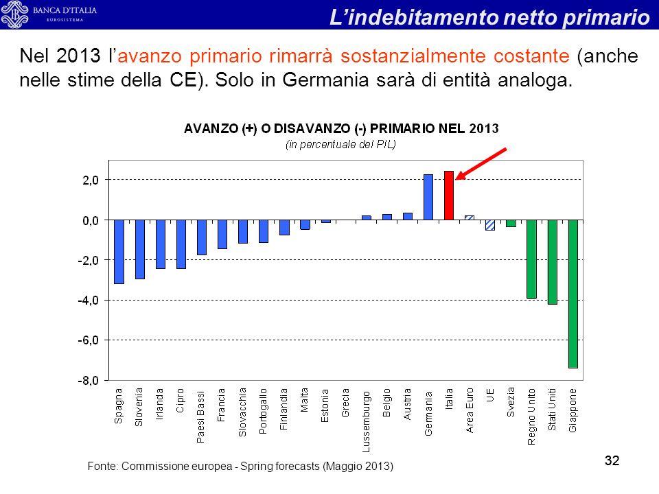 32 Nel 2013 lavanzo primario rimarrà sostanzialmente costante (anche nelle stime della CE).