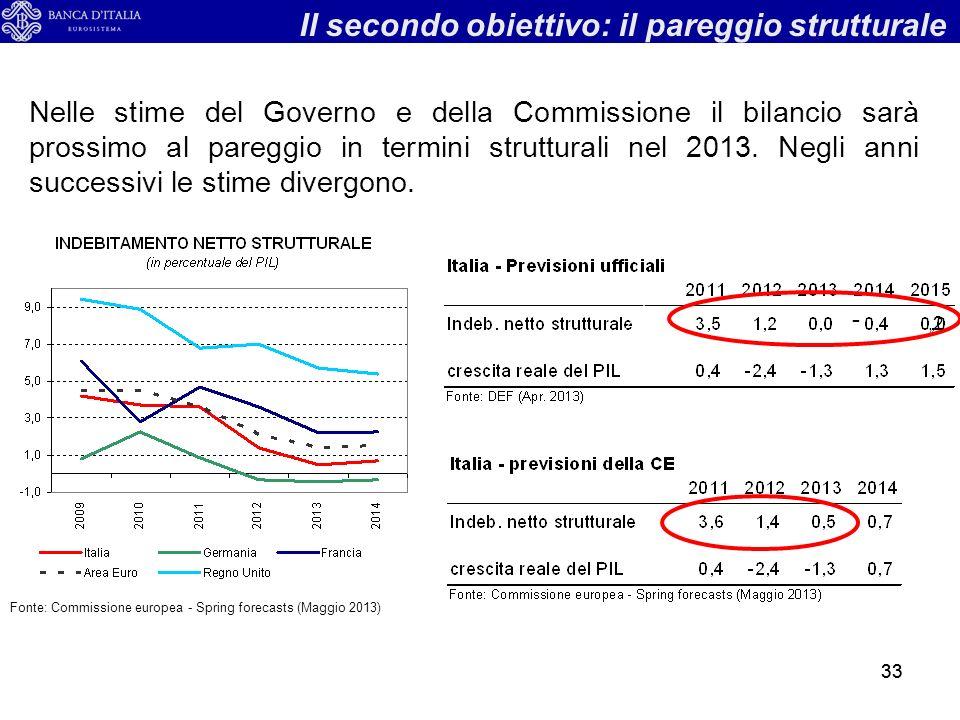 33 Fonte: Commissione europea - Spring forecasts (Maggio 2013) Nelle stime del Governo e della Commissione il bilancio sarà prossimo al pareggio in termini strutturali nel 2013.