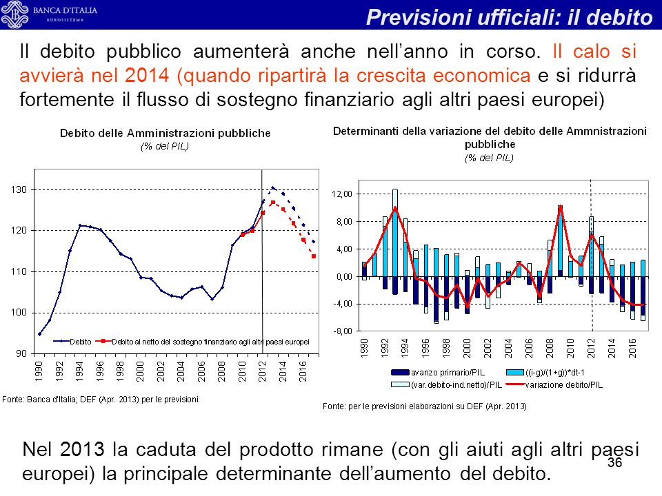 36 Il debito pubblico aumenterà anche nellanno in corso.