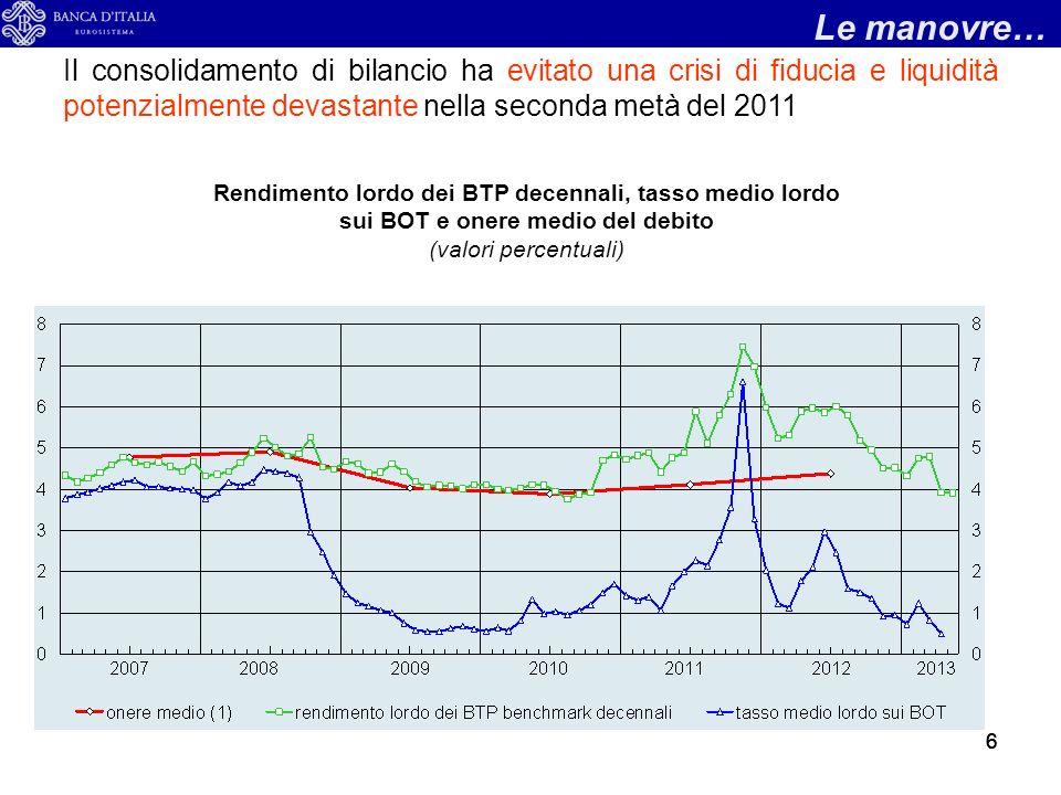 27 I risultati nel 2012: il disavanzo e luscita dalla PDE Fonte: Commissione europea - Spring forecasts (Maggio 2013)