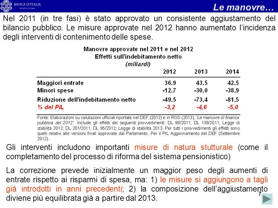 888 La composizione dellaggiustamento: le entrate Aumento della pressione fiscale nel 2012 di 1,4 punti (dal 42,6% al 44,0%) Effetto delle manovre: valutazioni ufficiali (34 miliardi: 2,2% del PIL); +2 (IMU) – 2,5 (imposta di bollo); -2,5 (conversione in crediti dimposta imposte anticipate banche) => 31 miliardi (2,0% del PIL).