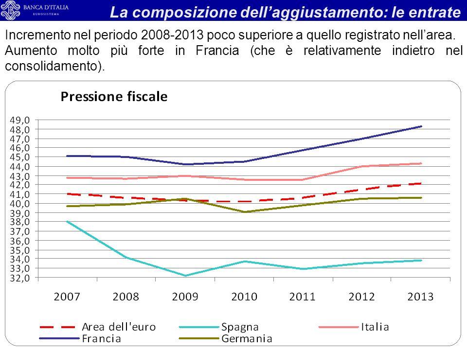 9 La composizione dellaggiustamento: le entrate Incremento nel periodo 2008-2013 poco superiore a quello registrato nellarea.