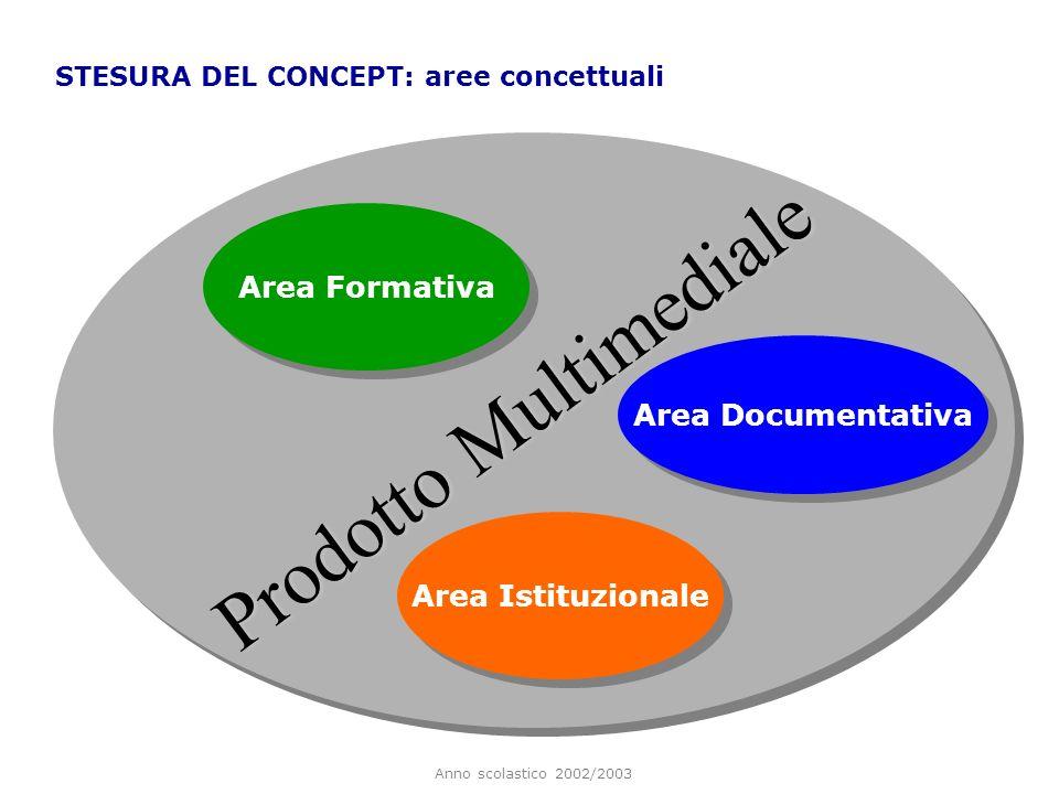 Anno scolastico 2002/2003 Prodotto Multimediale STESURA DEL CONCEPT: aree concettuali Area Formativa Area Istituzionale Area Documentativa