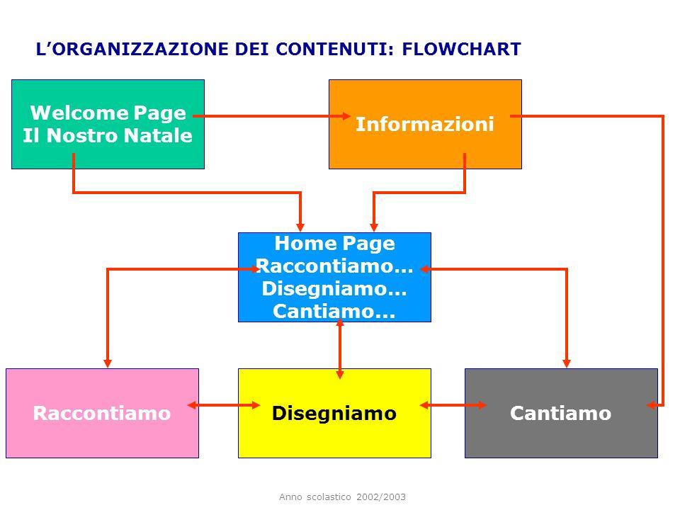 Anno scolastico 2002/2003 LORGANIZZAZIONE DEI CONTENUTI: FLOWCHART Home Page Raccontiamo… Disegniamo… Cantiamo... RaccontiamoCantiamo Welcome Page Il