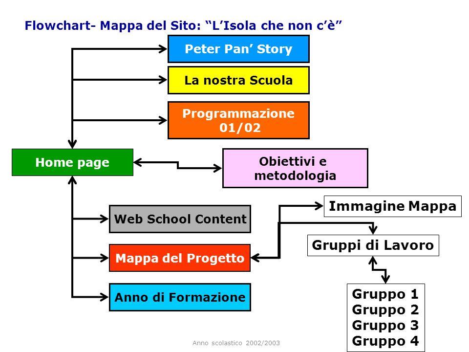 Anno scolastico 2002/2003 Flowchart- Mappa del Sito: LIsola che non cè Home page Peter Pan Story La nostra Scuola Programmazione 01/02 Obiettivi e met