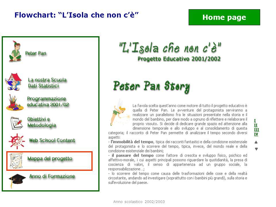 Anno scolastico 2002/2003 Flowchart: LIsola che non cè Home page