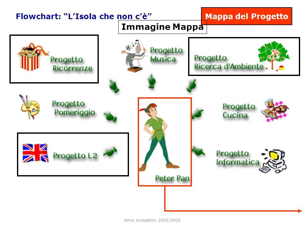 Anno scolastico 2002/2003 Mappa del Progetto Flowchart: LIsola che non cè Immagine Mappa