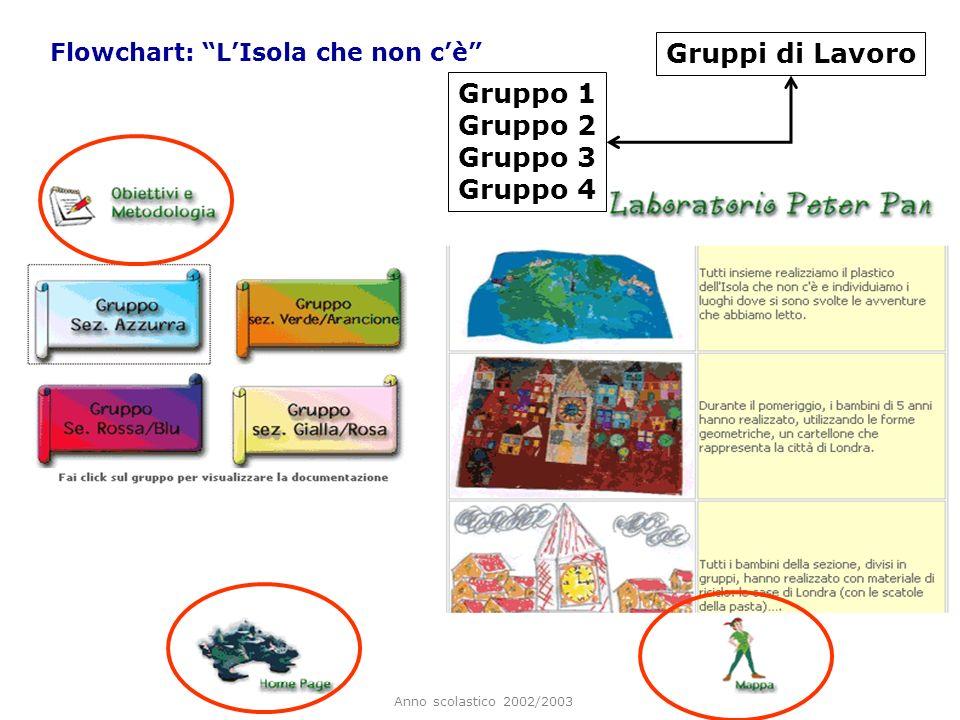 Anno scolastico 2002/2003 Flowchart: LIsola che non cè Gruppi di Lavoro Gruppo 1 Gruppo 2 Gruppo 3 Gruppo 4