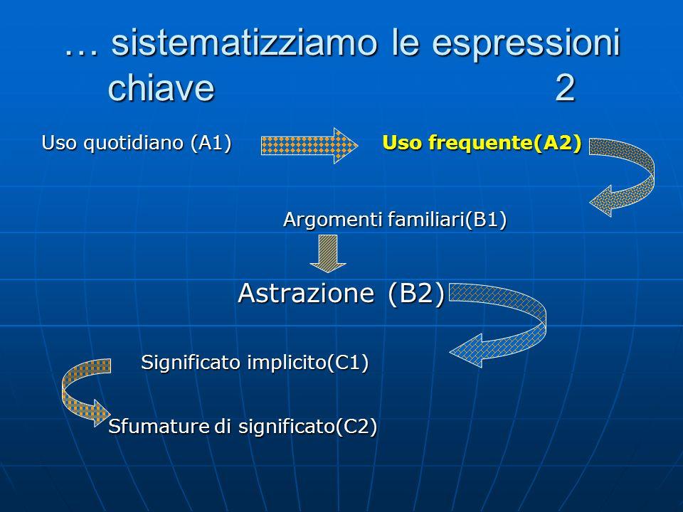 … sistematizziamo le espressioni chiave 2 Uso quotidiano (A1) Uso frequente(A2) Argomenti familiari(B1) Argomenti familiari(B1) Astrazione (B2) Astrazione (B2) Significato implicito(C1) Significato implicito(C1) Sfumature di significato(C2) Sfumature di significato(C2)