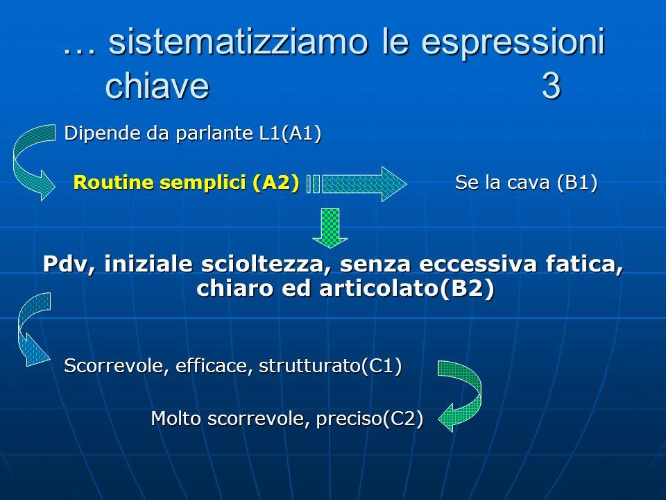… sistematizziamo le espressioni chiave 3 Dipende da parlante L1(A1) Dipende da parlante L1(A1) Routine semplici (A2) Se la cava (B1) Routine semplici (A2) Se la cava (B1) Pdv, iniziale scioltezza, senza eccessiva fatica, chiaro ed articolato(B2) Scorrevole, efficace, strutturato(C1) Scorrevole, efficace, strutturato(C1) Molto scorrevole, preciso(C2) Molto scorrevole, preciso(C2)