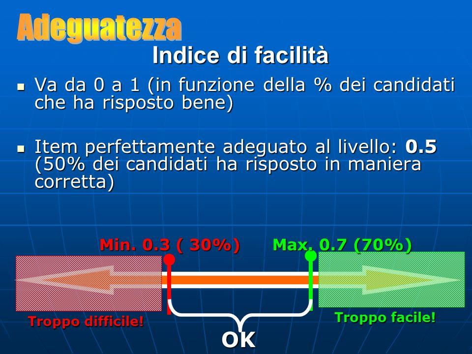 Indice di facilità Va da 0 a 1 (in funzione della % dei candidati che ha risposto bene) Va da 0 a 1 (in funzione della % dei candidati che ha risposto bene) Item perfettamente adeguato al livello: 0.5 (50% dei candidati ha risposto in maniera corretta) Item perfettamente adeguato al livello: 0.5 (50% dei candidati ha risposto in maniera corretta) Min.