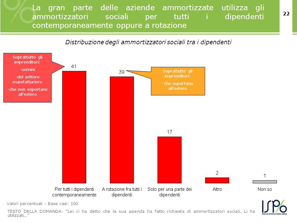 22 La gran parte delle aziende ammortizzate utilizza gli ammortizzatori sociali per tutti i dipendenti contemporaneamente oppure a rotazione TESTO DEL