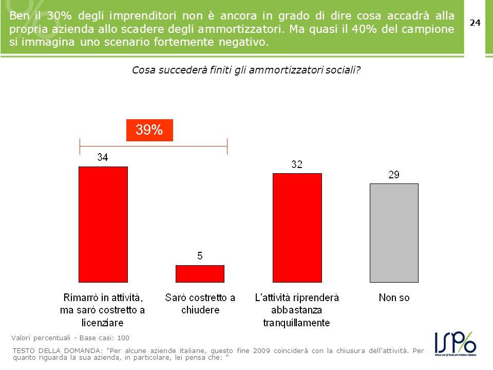 24 Ben il 30% degli imprenditori non è ancora in grado di dire cosa accadrà alla propria azienda allo scadere degli ammortizzatori. Ma quasi il 40% de