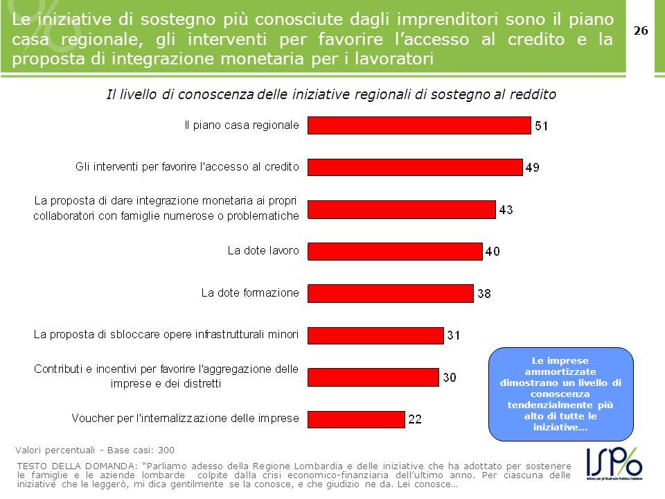 26 Le iniziative di sostegno più conosciute dagli imprenditori sono il piano casa regionale, gli interventi per favorire laccesso al credito e la prop