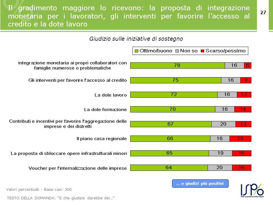 27 Il gradimento maggiore lo ricevono: la proposta di integrazione monetaria per i lavoratori, gli interventi per favorire laccesso al credito e la do