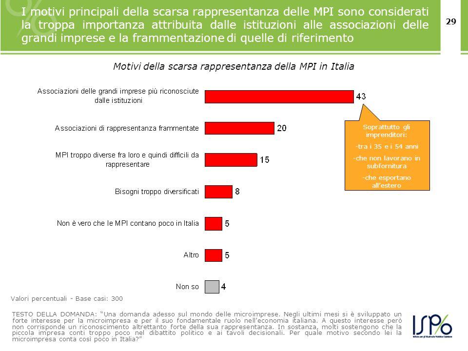 29 I motivi principali della scarsa rappresentanza delle MPI sono considerati la troppa importanza attribuita dalle istituzioni alle associazioni dell