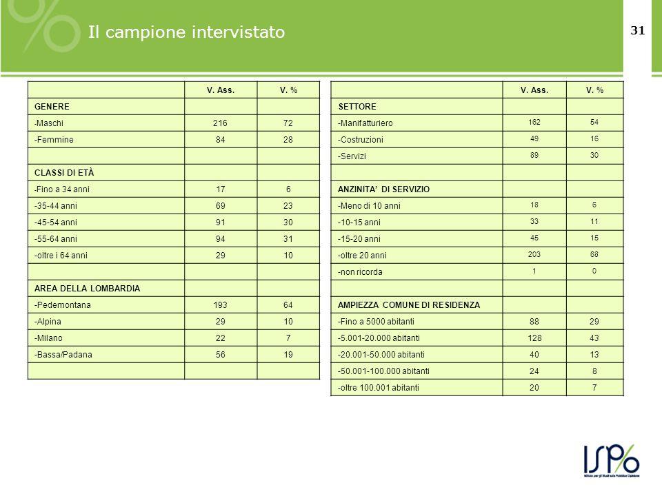 31 Il campione intervistato V. Ass.V. % GENERE - Maschi21672 -Femmine8428 CLASSI DI ETÀ - Fino a 34 anni176 -35-44 anni6923 -45-54 anni9130 -55-64 ann