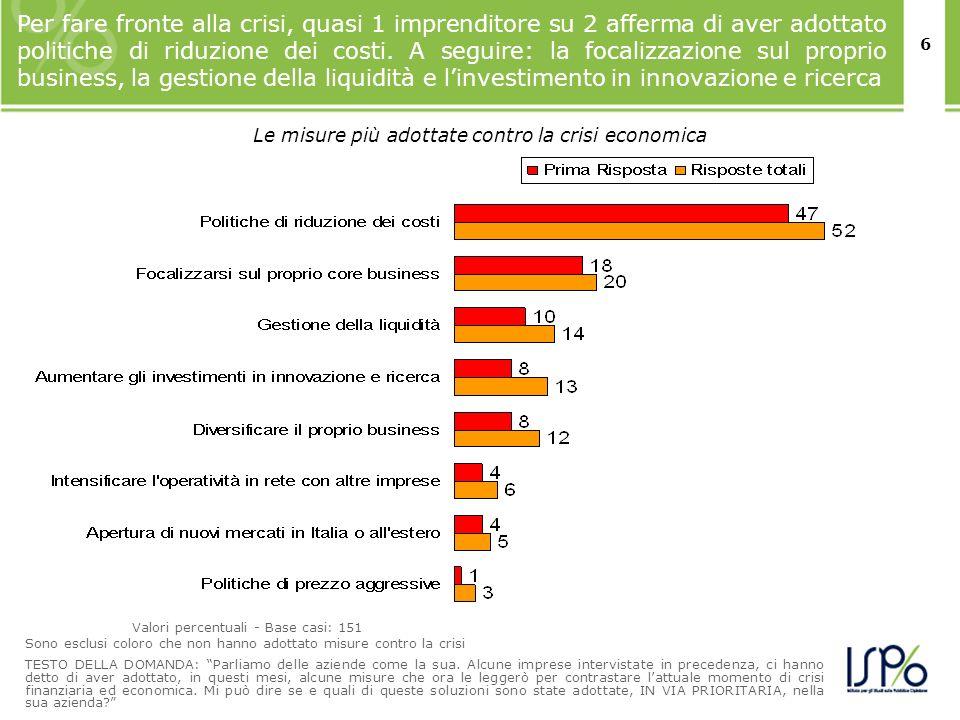 6 Per fare fronte alla crisi, quasi 1 imprenditore su 2 afferma di aver adottato politiche di riduzione dei costi. A seguire: la focalizzazione sul pr