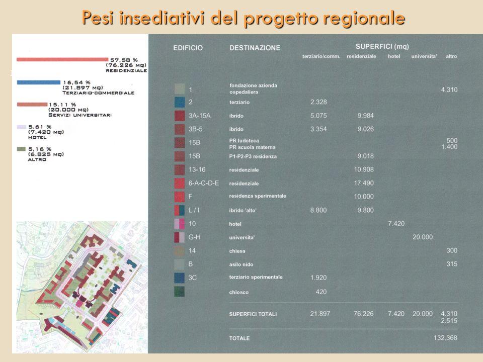 Pesi insediativi del progetto regionale 12