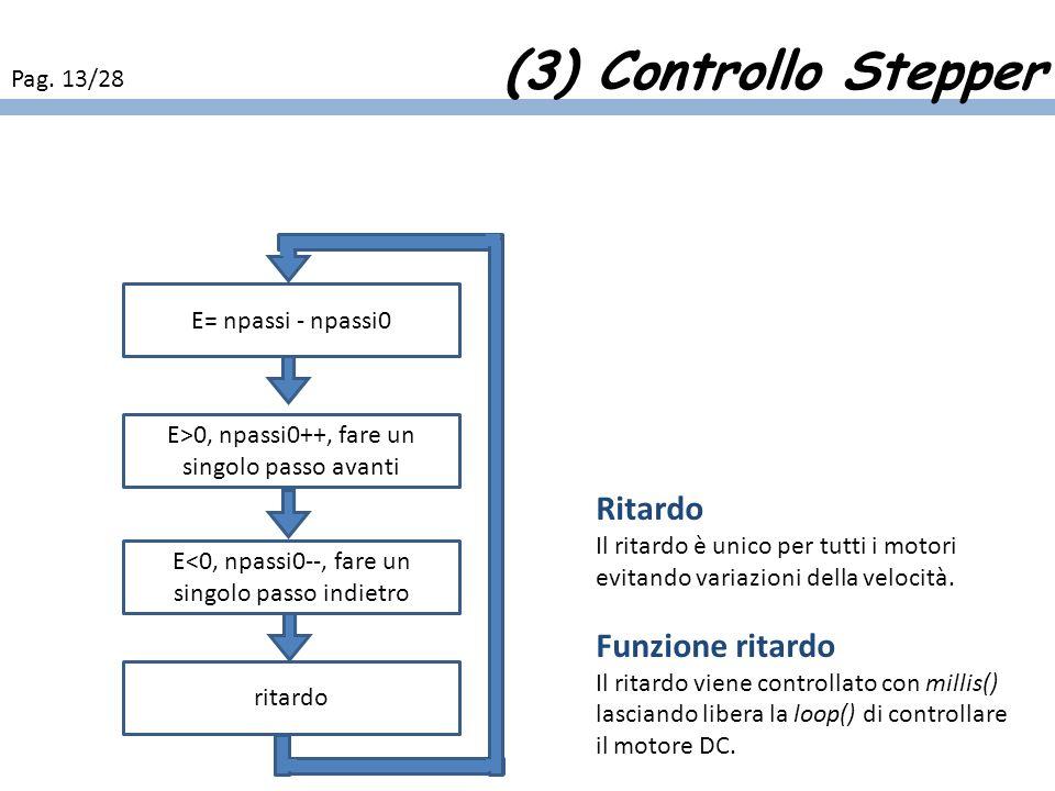 Ritardo Il ritardo è unico per tutti i motori evitando variazioni della velocità. Funzione ritardo Il ritardo viene controllato con millis() lasciando