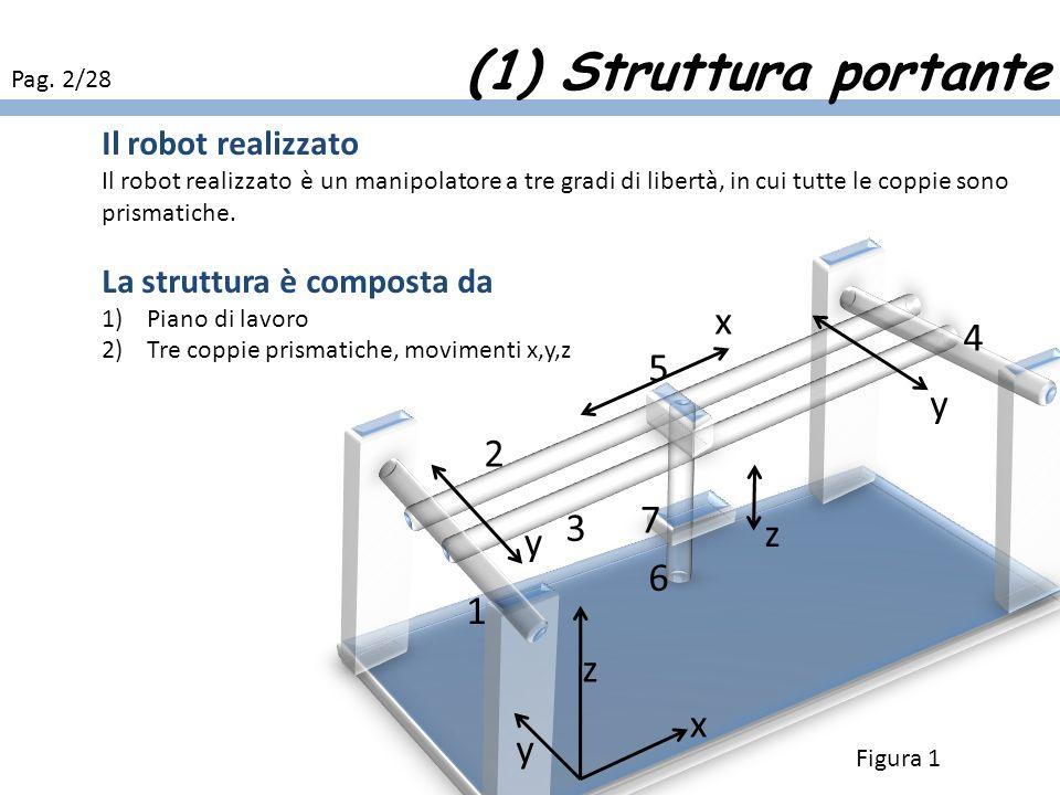 Nomenclatura coppia prismatica La coppia prismatica è composta da due o piu membri, che realizzano un modo relativo puramente traslazionale Realizzazione 1) membri 1,2 aste in alluminio a profilo circolare 2) membro 3, in plexiglass, presenta due fori 3) facile da realizzare, moto traslazionale traslazione del carrello 2 1 3 Rn (Figura 2) (1) Coppie prismatiche Pag.