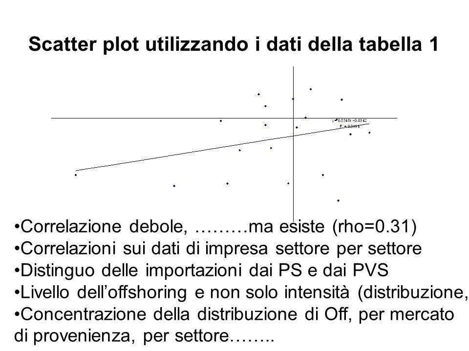 Scatter plot utilizzando i dati della tabella 1 Correlazione debole, ………ma esiste (rho=0.31) Correlazioni sui dati di impresa settore per settore Dist