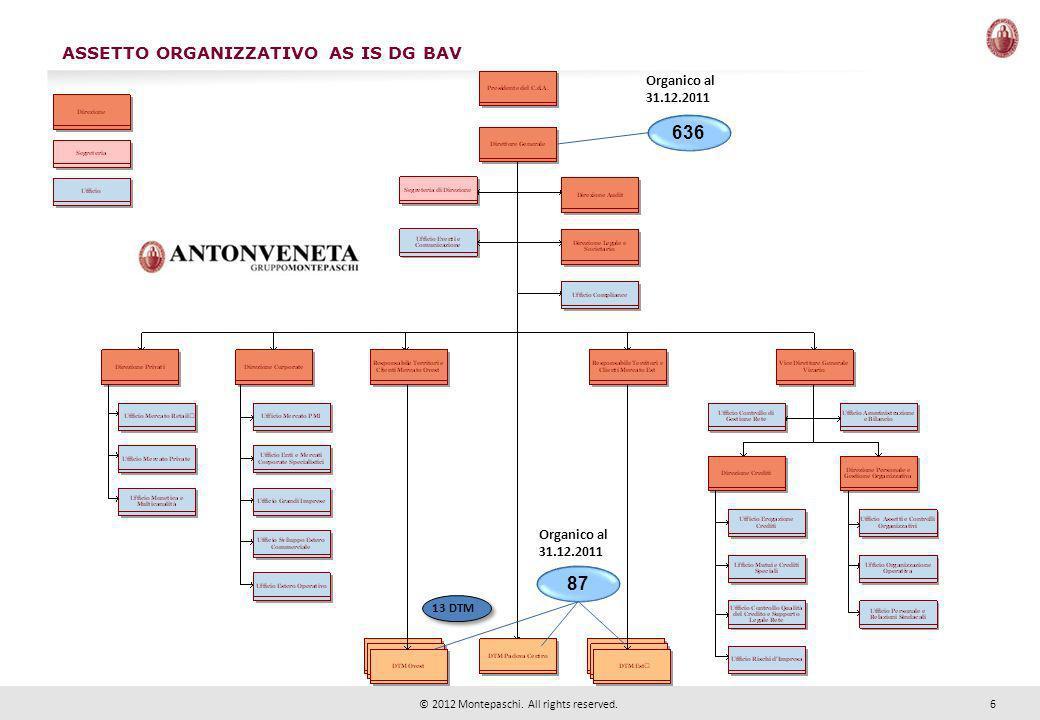 6 © 2012 Montepaschi. All rights reserved. 636 Organico al 31.12.2011 87 Organico al 31.12.2011 ASSETTO ORGANIZZATIVO AS IS DG BAV 13 DTM