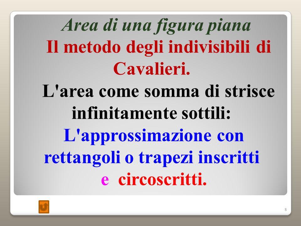 8 Area di una figura piana Il metodo degli indivisibili di Cavalieri.