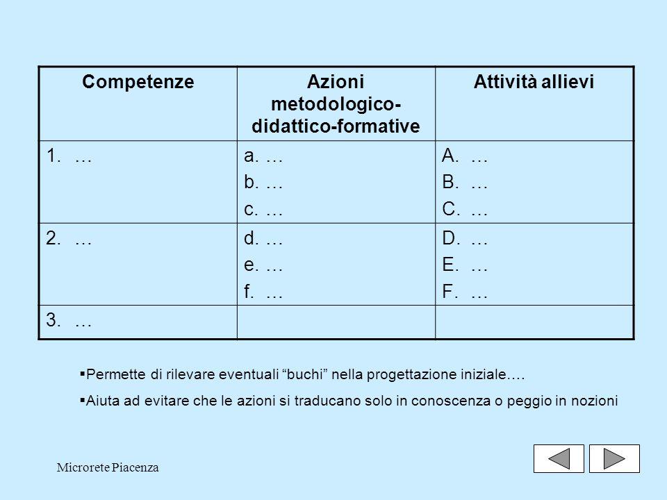 Microrete Piacenza17 CompetenzeAzioni metodologico- didattico-formative Attività allievi 1.…a.… b.… c.… A.… B.… C.… 2.…d.… e.… f.… D.… E.… F.… 3.… Permette di rilevare eventuali buchi nella progettazione iniziale….