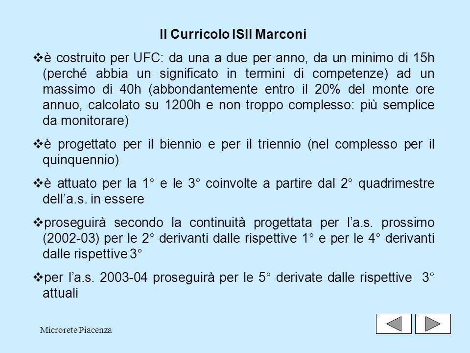 Microrete Piacenza25 Il Curricolo ISII Marconi è costruito per UFC: da una a due per anno, da un minimo di 15h (perché abbia un significato in termini di competenze) ad un massimo di 40h (abbondantemente entro il 20% del monte ore annuo, calcolato su 1200h e non troppo complesso: più semplice da monitorare) è progettato per il biennio e per il triennio (nel complesso per il quinquennio) è attuato per la 1° e le 3° coinvolte a partire dal 2° quadrimestre della.s.