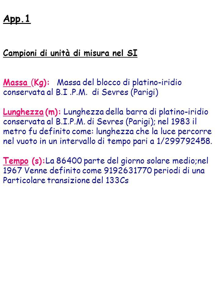 App.1 Campioni di unità di misura nel SI Massa (Kg): Massa del blocco di platino-iridio conservata al B.I.P.M. di Sevres (Parigi) Lunghezza (m): Lungh