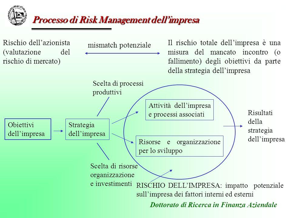 Dottorato di Ricerca in Finanza Aziendale Accettazione del profilo di rischio Variazione (riduzione) del profilo di rischio Connessione tra la strategia, il rischio dellimpresa ed il suo management Rischio/rendimento (profilo strategico) Scelta di una strategia da parte dellimpresa assicurazione/hedge Outsource (divest) di parte dellattività societaria Il rischio dellimpresa è incorporato nella strategia societaria (e perciò nella scelta delle sue attività, processi e risorse)