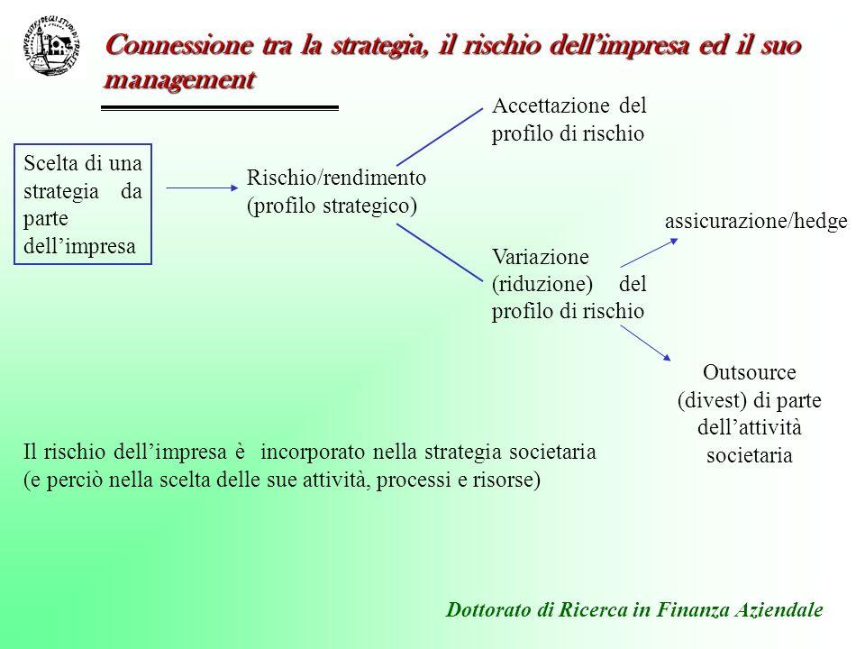Dottorato di Ricerca in Finanza Aziendale Accettazione del profilo di rischio Variazione (riduzione) del profilo di rischio Connessione tra la strateg