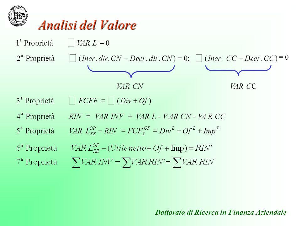 Dottorato di Ricerca in Finanza Aziendale Analisi del Valore = 0