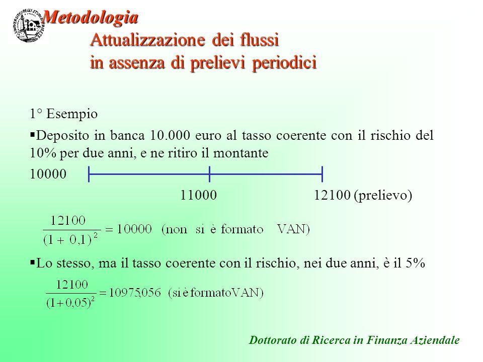 1° Esempio Deposito in banca 10.000 euro al tasso coerente con il rischio del 10% per due anni, e ne ritiro il montante 10000 11000 12100 (prelievo) L