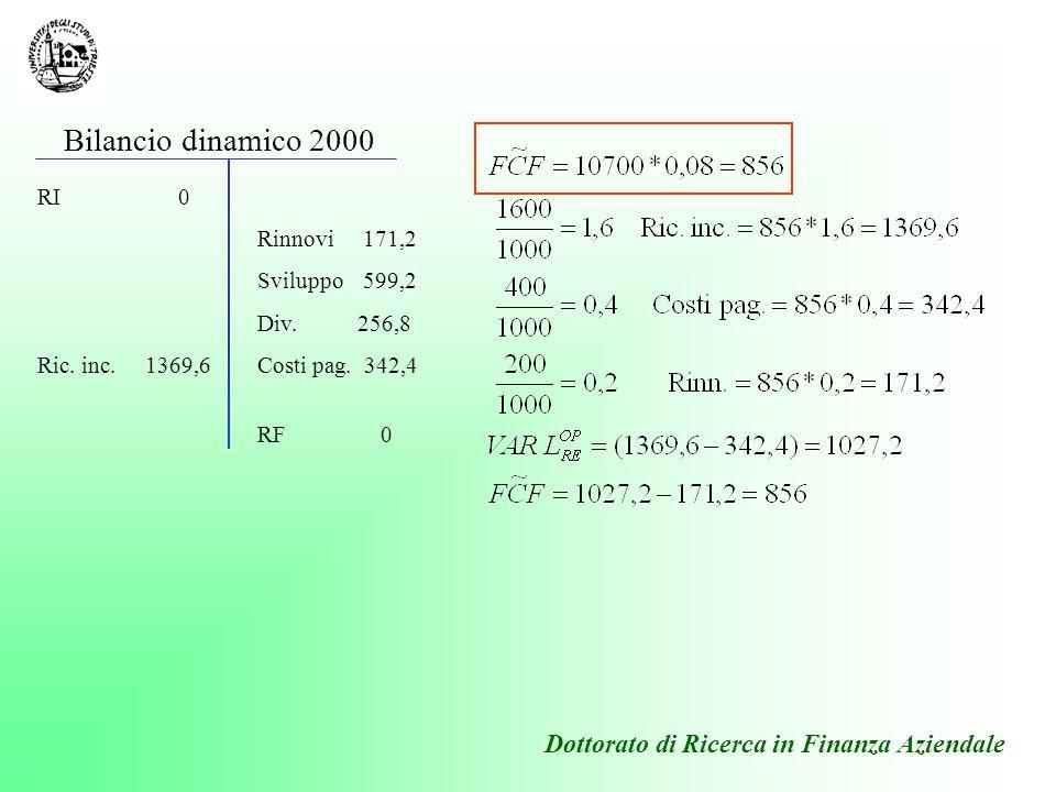 Dottorato di Ricerca in Finanza Aziendale Rinnovi171,2 Sviluppo599,2 Div. 256,8 Costi pag. 342,4 RF 0 RI 0 Ric. inc. 1369,6 Bilancio dinamico 2000