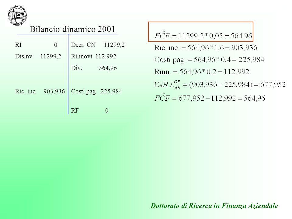 RI 0 Disinv. 11299,2 Ric. inc. 903,936 Decr. CN 11299,2 Rinnovi 112,992 Div. 564,96 Costi pag. 225,984 RF 0 Bilancio dinamico 2001 Dottorato di Ricerc