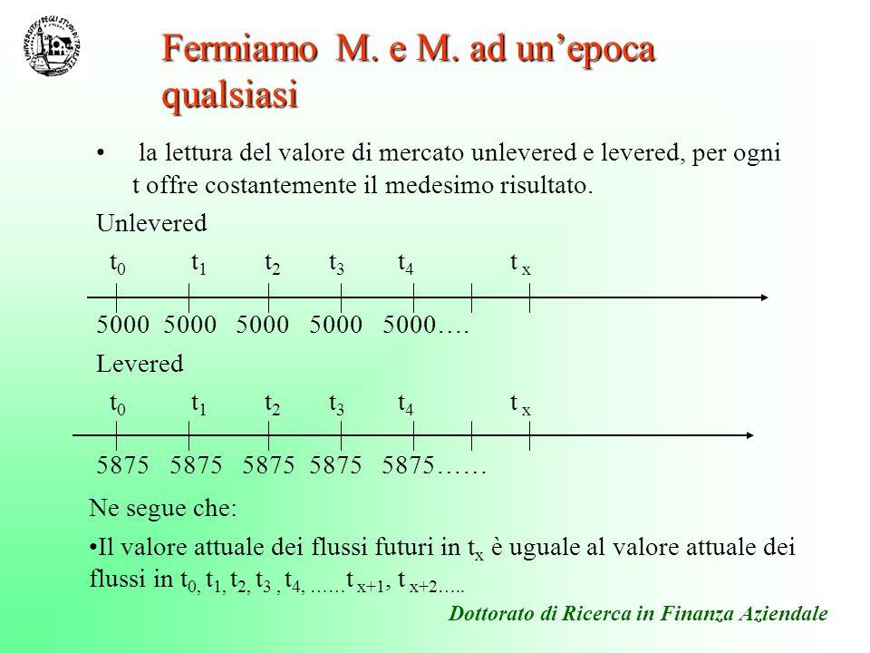 la presenza di rendimenti negli intervalli temporali antecedenti o susseguenti a t x non modifica il valore attuale ad una qualsiasi epoca Ad esempio si consideri il valore unlevered in t 2 e cioè sia t x =t 2.