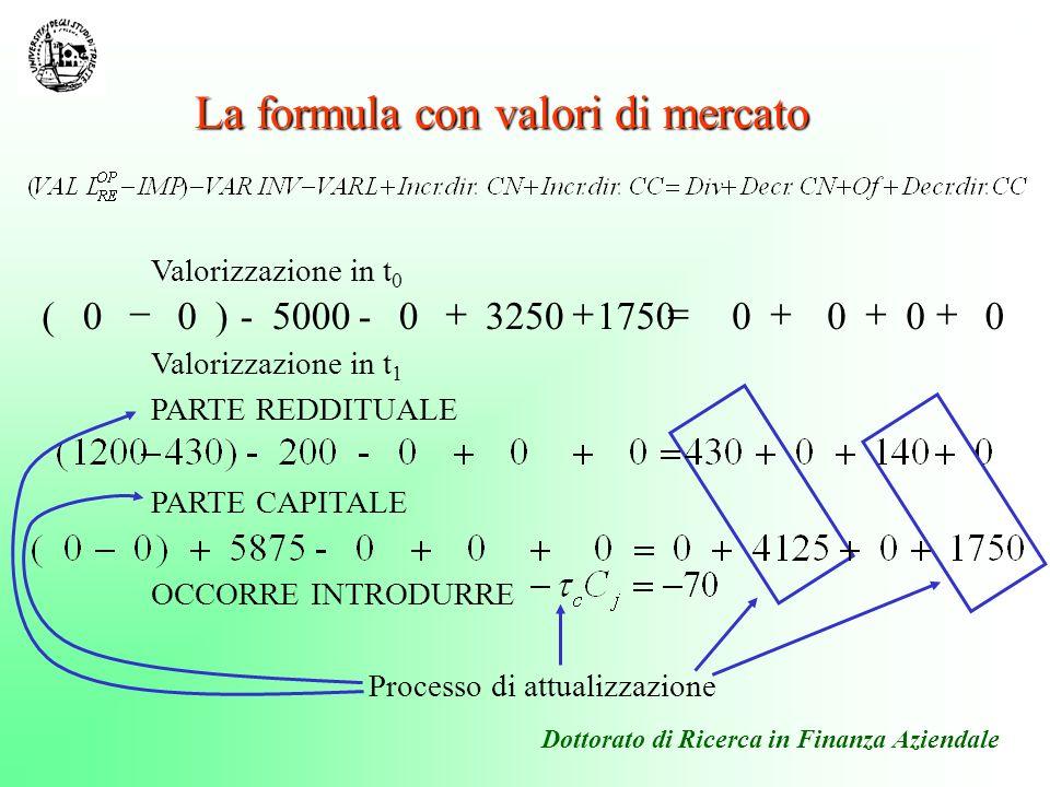La formula con valori di mercato Valorizzazione in t 0 Valorizzazione in t 1 PARTE REDDITUALE PARTE CAPITALE OCCORRE INTRODURRE Processo di attualizza