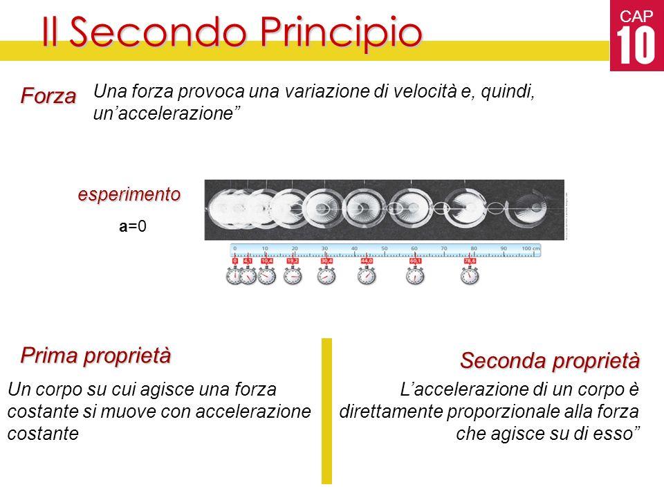 CAP Il Secondo Principio Una forza provoca una variazione di velocità e, quindi, unaccelerazione Forza Un corpo su cui agisce una forza costante si muove con accelerazione costante Laccelerazione di un corpo è direttamente proporzionale alla forza che agisce su di esso Prima proprietà Seconda proprietà esperimento a=0