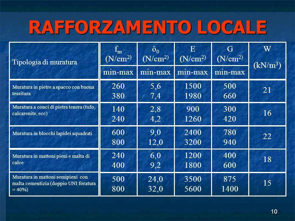 10 RAFFORZAMENTO LOCALE Tipologia di muratura f m (N/cm 2) min-max ô 0 (N/cm 2) min-max E (N/cm 2) min-max G (N/cm 2) min-max W (kN/m 3 ) Muratura in