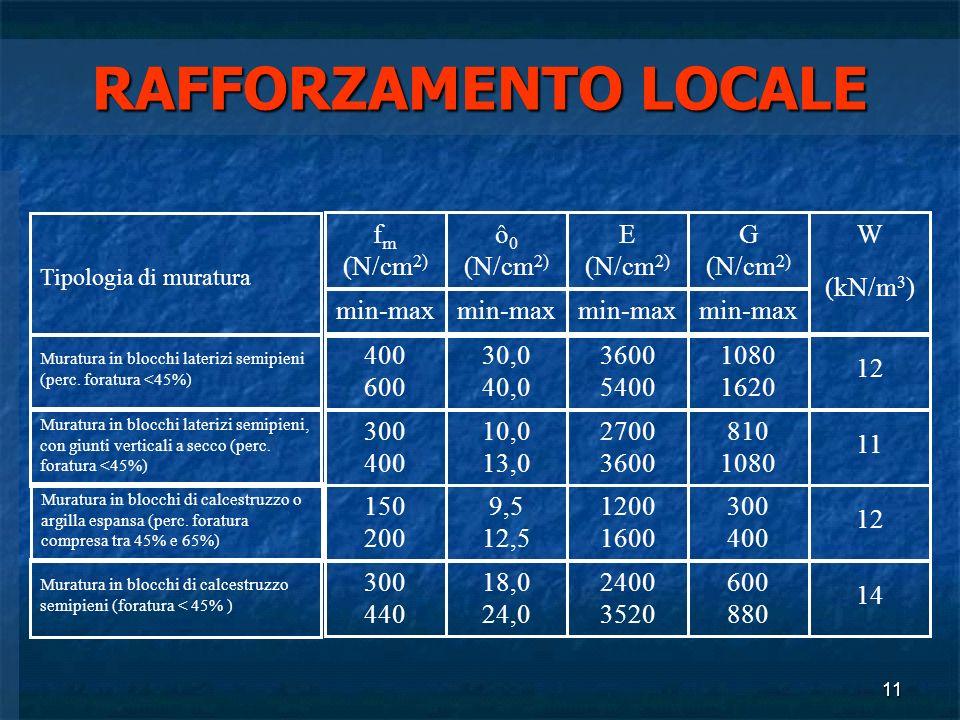 11 RAFFORZAMENTO LOCALE Tipologia di muratura f m (N/cm 2) min-max ô 0 (N/cm 2) min-max E (N/cm 2) min-max G (N/cm 2) min-max W (kN/m 3 ) Muratura in