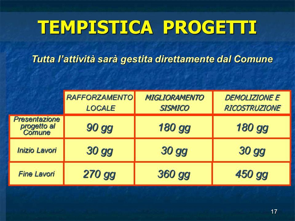 17 TEMPISTICA PROGETTI 90 gg 180 gg Presentazione progetto al progetto alComune RAFFORZAMENTO LOCALE LOCALEMIGLIORAMENTOSISMICO DEMOLIZIONE E RICOSTRU