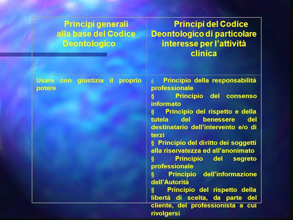 Principi generali alla base del Codice Deontologico Principi del Codice Deontologico di particolare interesse per lattività clinica Usare con giustizi