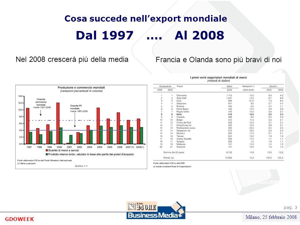 pag. 3 Milano, Novembre 2007 Divisione Food Cosa succede nellexport mondiale +8%vs2005 Dal 1997 ….