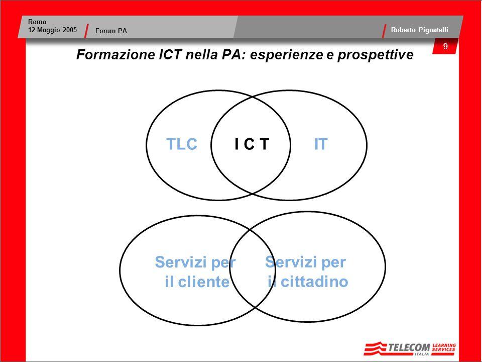 10 Roma 12 Maggio 2005 Roberto Pignatelli Forum PA Formazione ICT nella PA: esperienze e prospettive Servizi per il cittadino Servizi per il cliente Servizi ICT TLCITI C T