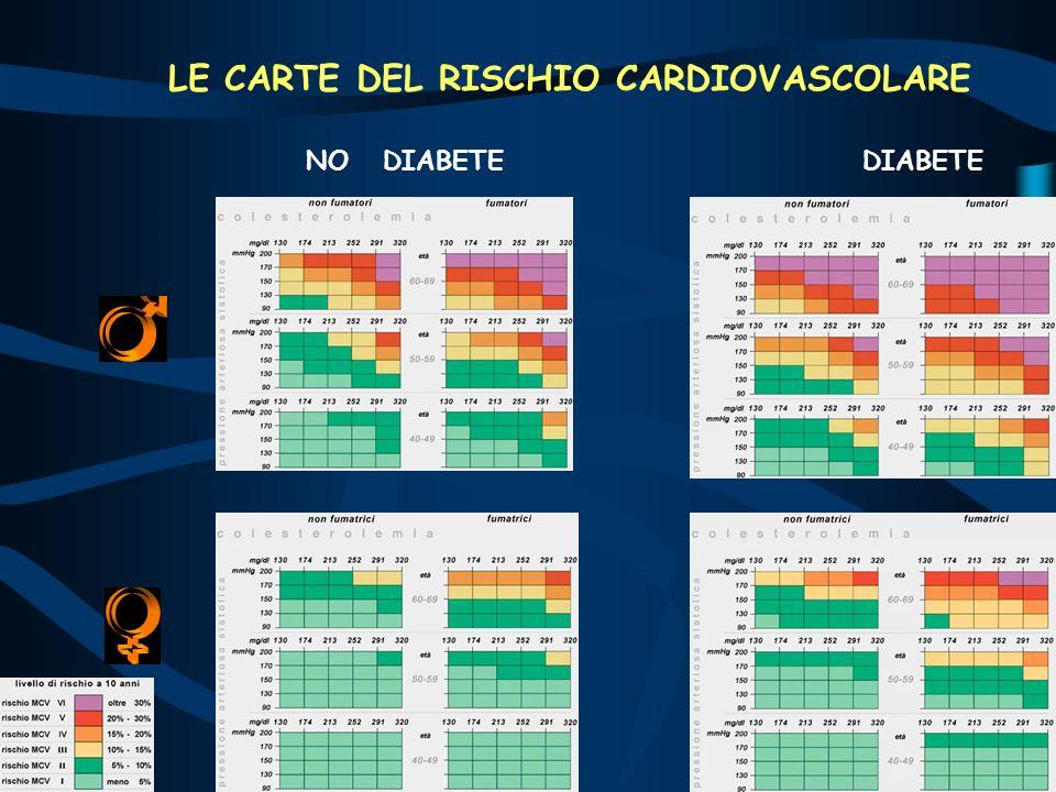 NO DIABETEDIABETE LE CARTE DEL RISCHIO CARDIOVASCOLARE