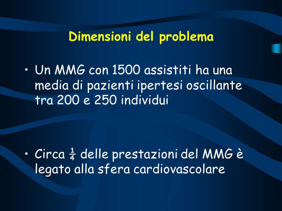 Dimensioni del problema Un MMG con 1500 assistiti ha una media di pazienti ipertesi oscillante tra 200 e 250 individui Circa ¼ delle prestazioni del M
