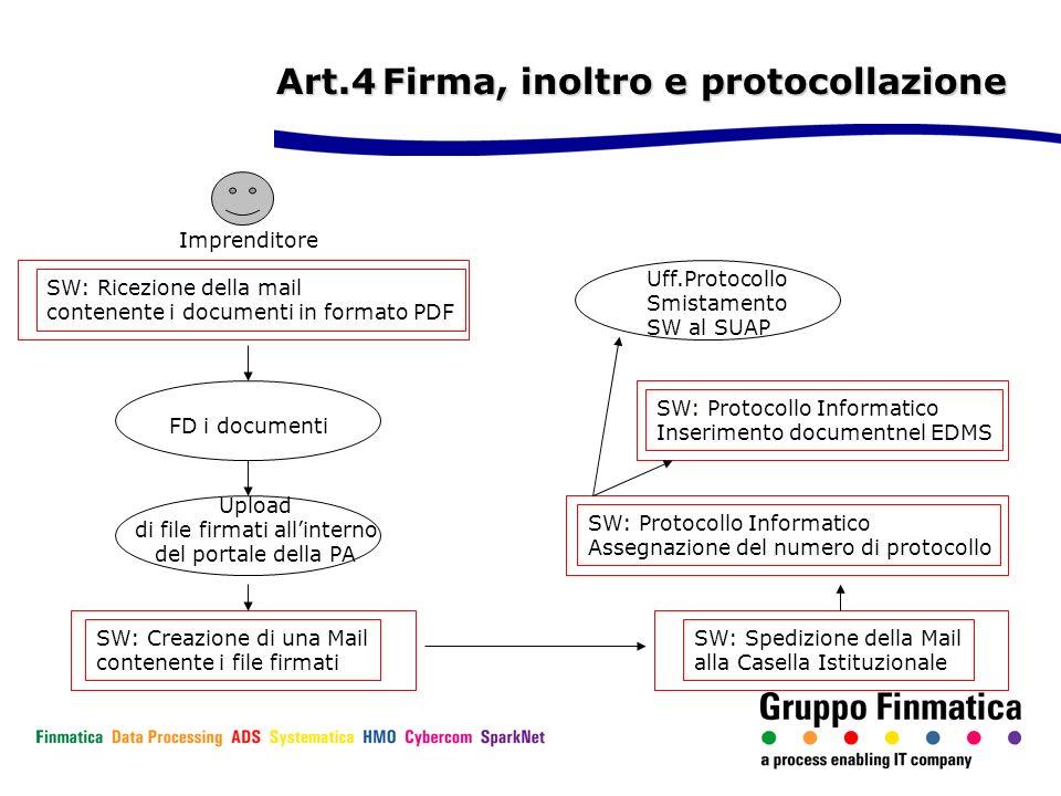Art.4Firma, inoltro e protocollazione Imprenditore SW: Ricezione della mail contenente i documenti in formato PDF FD i documenti Upload di file firmat